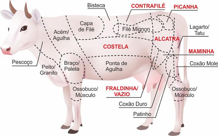 Cortes de carne para churrasco